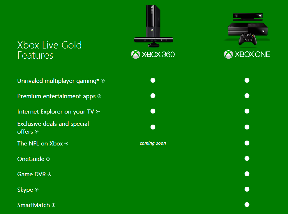 Xbox One DVR, SmartMatch require Gold subscription
