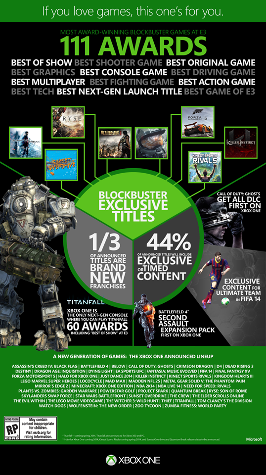 Newest Games 2013 Xbox One : Release archives page of cheats