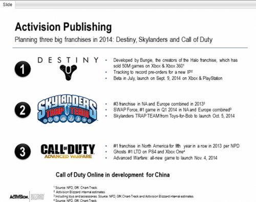 Activision earnings slide